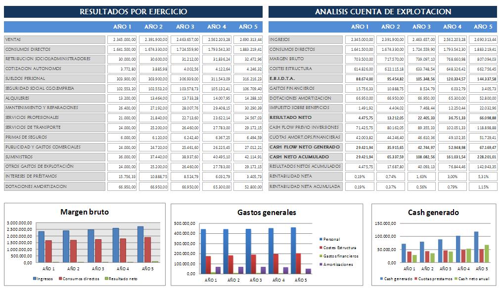 previsions financeres