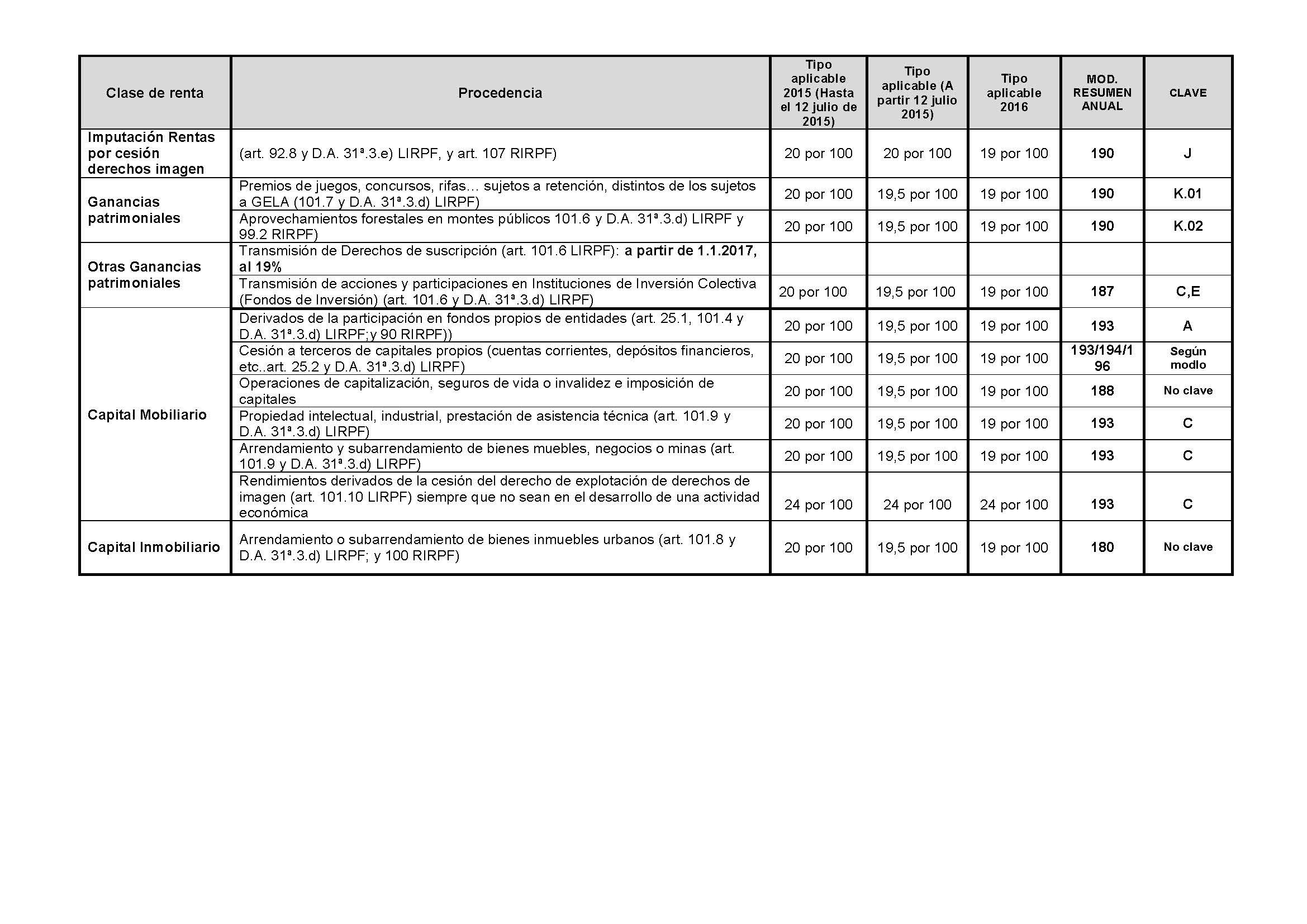 Copia de nuevas tablas de retencion_Página_2
